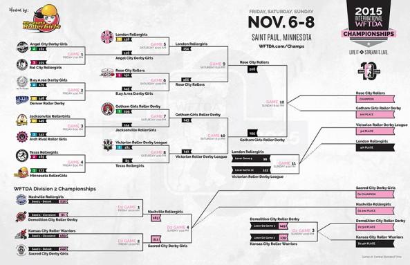 WFTDA International Championships this weekend!