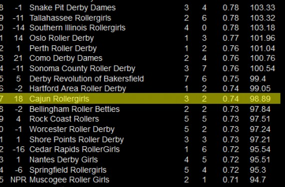 CRG ranked No. 197 in the world!