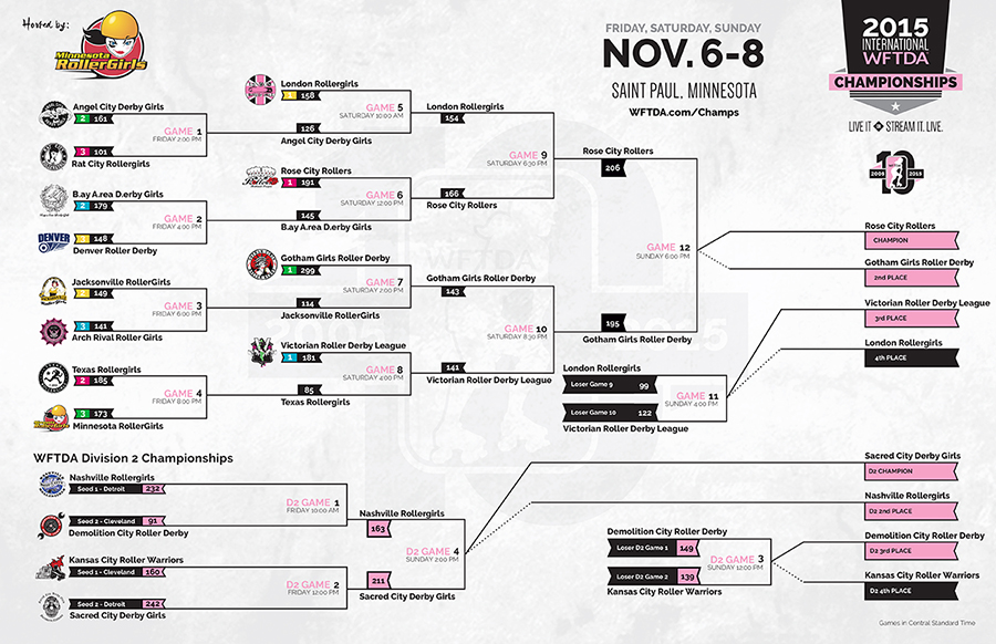 WFTDA International Championships this weekend!